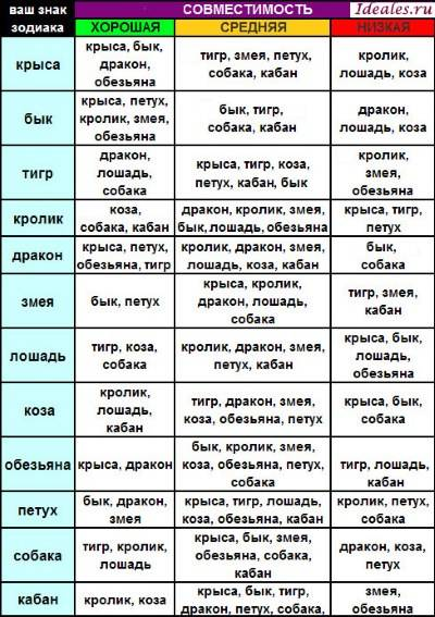 Гороскоп таблица