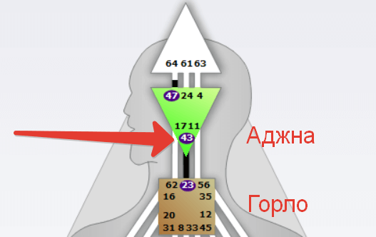 Гексаграмма 43