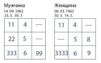 Таблица пифагора совместимость