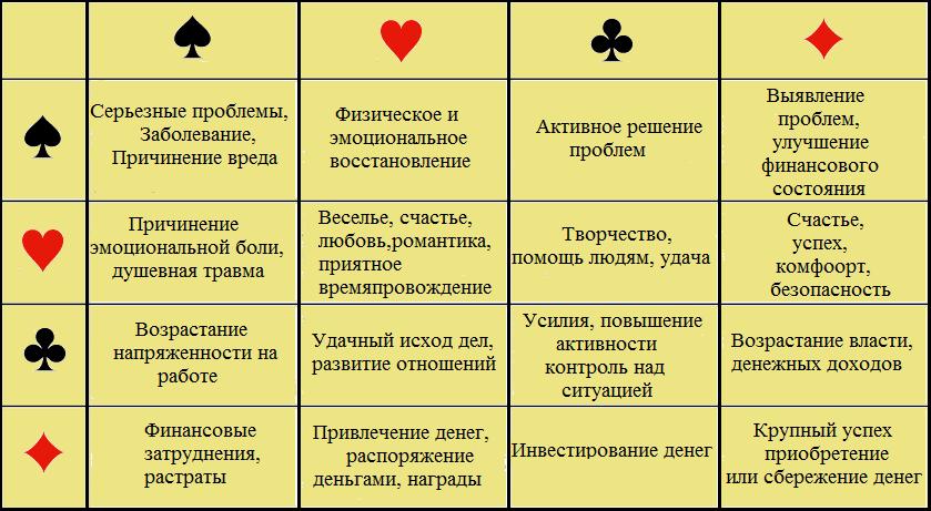 Сочетания карт в гадании на 36 карт гадание на картах таро бесплатно вольный стиль