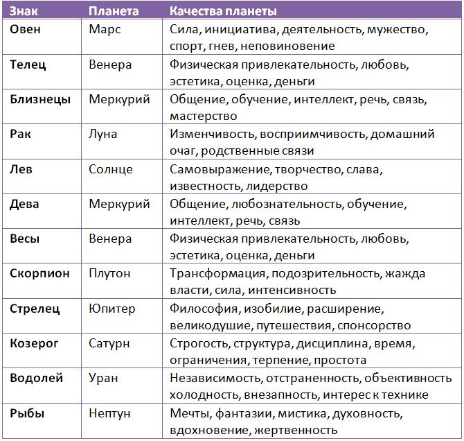 Знаки зодиака по календарю