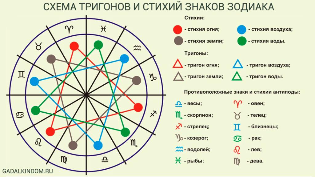 Восточный календарь предполагает наличие 5 стихий, каждой стихии соответствуют определенные цвета.