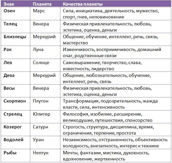 Календарь со знаками зодиака