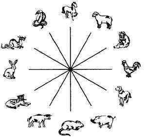 Совместимость годов по восточному календарю