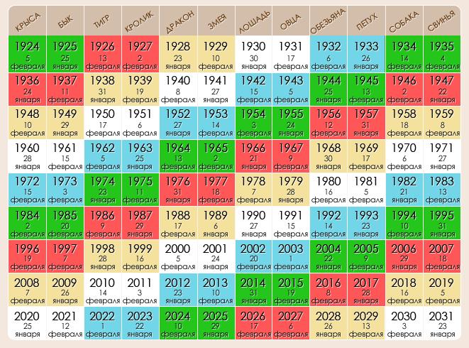 Год 1979 по восточному календарю