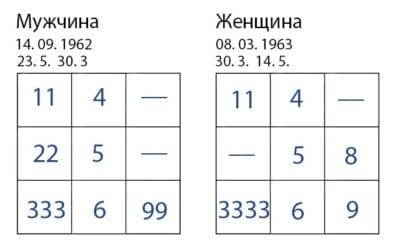 Совместимость по пифагору
