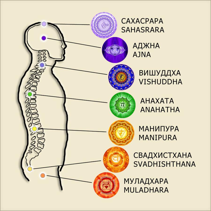 Кундалини йога с майей файнс 1 чакра