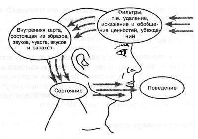 Нейролингвистическое программирование что это