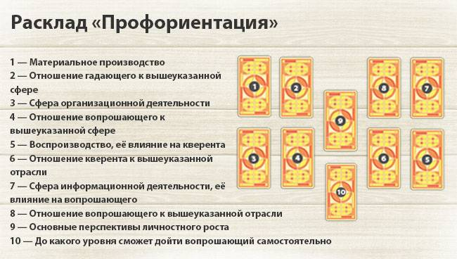 Гадать онлайн на поиск работы на таро игра на биткоины видео