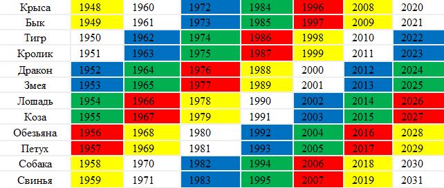 Восточный гороскоп таблица