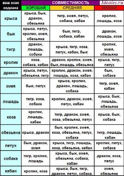 Годы гороскопа таблица