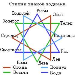 Знаки зодиака камни талисманы