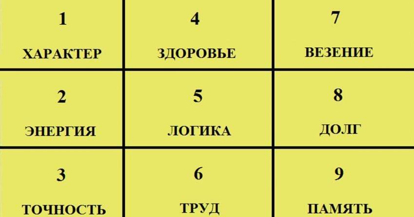 Квадрат пифагора расшифровка