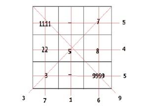 Квадрат пифагора нумерология