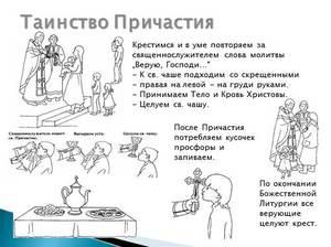 Молитвы перед причастием на русском языке