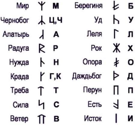 Руны древних славян и их значение