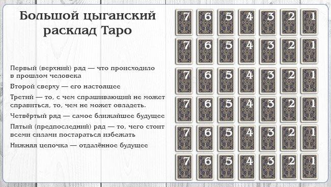 Гадание на картах цыганский расклад 10 карт
